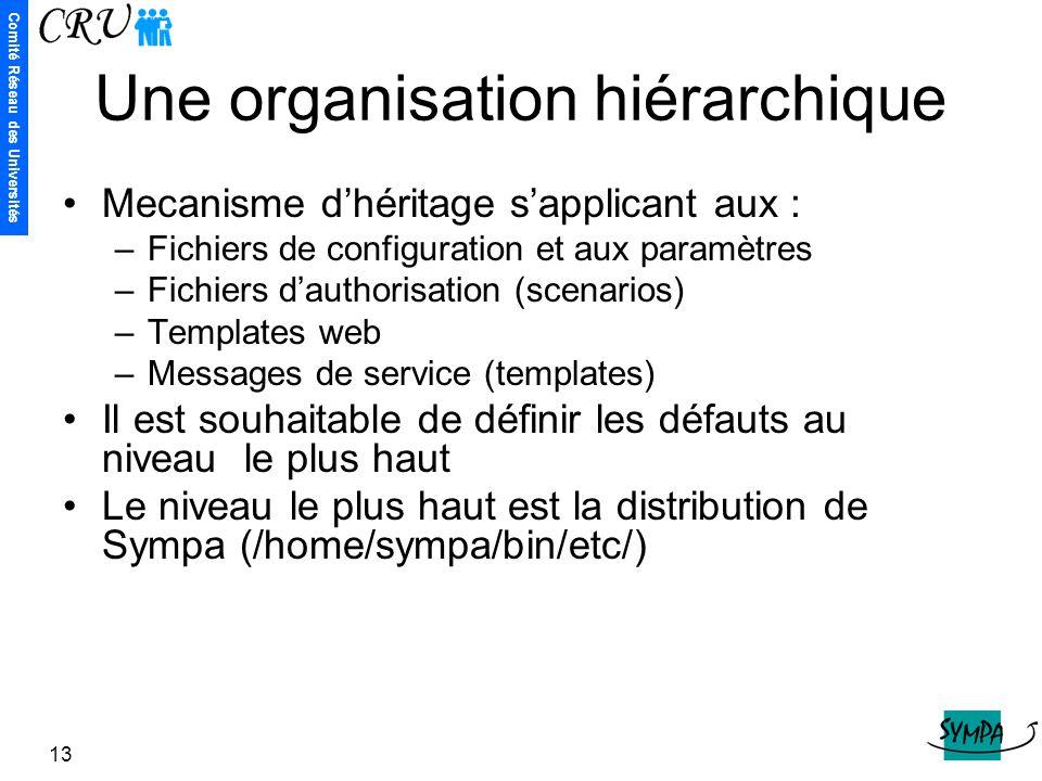 Comité Réseau des Universités 13 Une organisation hiérarchique Mecanisme d'héritage s'applicant aux : –Fichiers de configuration et aux paramètres –Fi