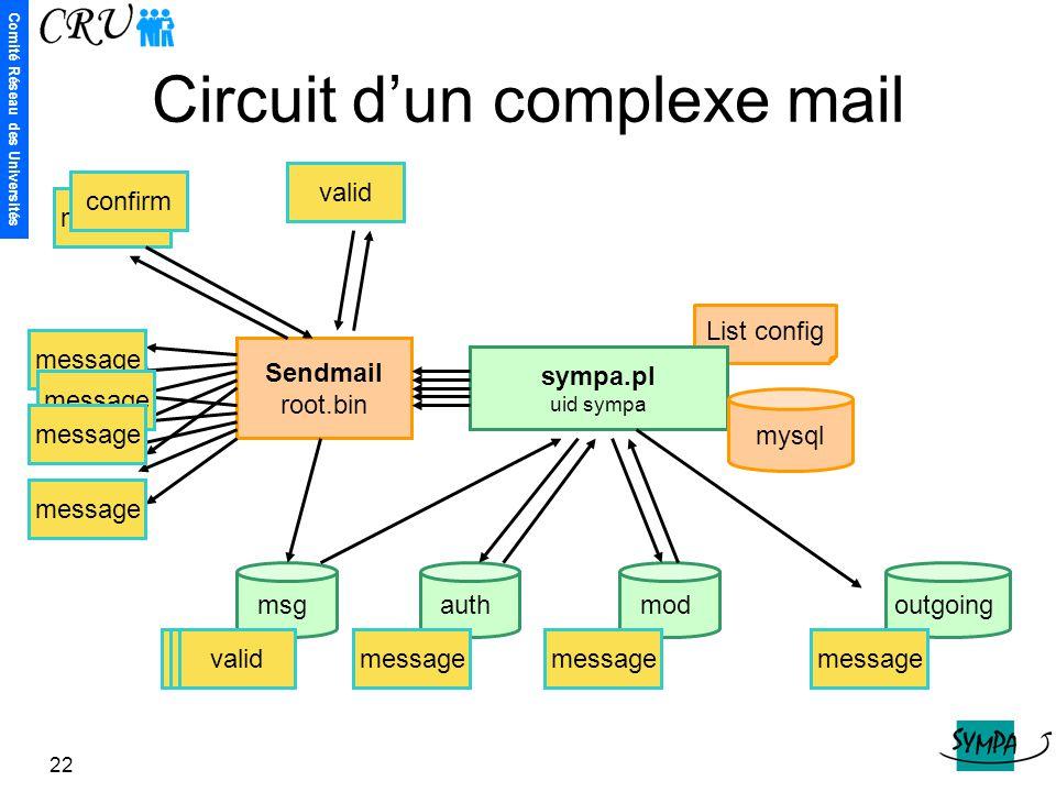 Comité Réseau des Universités 22 List config Circuit d'un complexe mail message Sendmail root.bin msg sympa.pl uid sympa outgoing authmod message conf