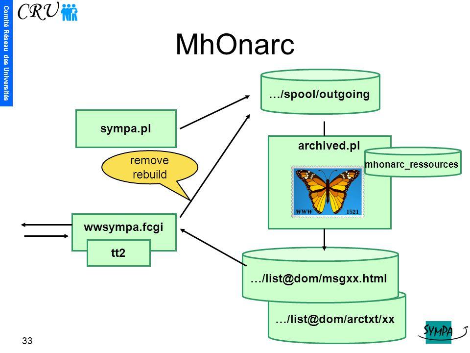 Comité Réseau des Universités 33 archived.pl MhOnarc sympa.pl wwsympa.fcgi …/list@dom/arctxt/xx …/list@dom/msgxx.html remove rebuild mhonarc_ressource