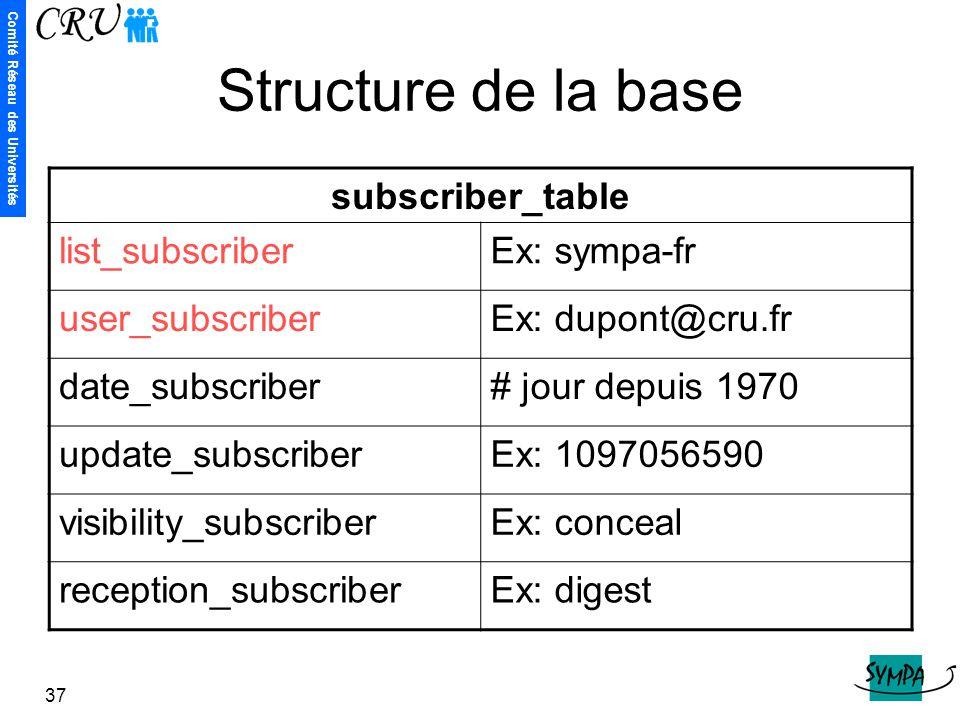 Comité Réseau des Universités 37 Structure de la base subscriber_table list_subscriberEx: sympa-fr user_subscriberEx: dupont@cru.fr date_subscriber# j