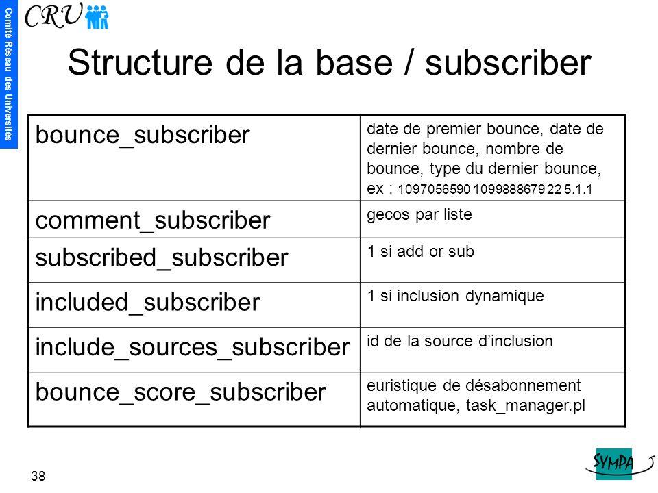 Comité Réseau des Universités 38 Structure de la base / subscriber bounce_subscriber date de premier bounce, date de dernier bounce, nombre de bounce,