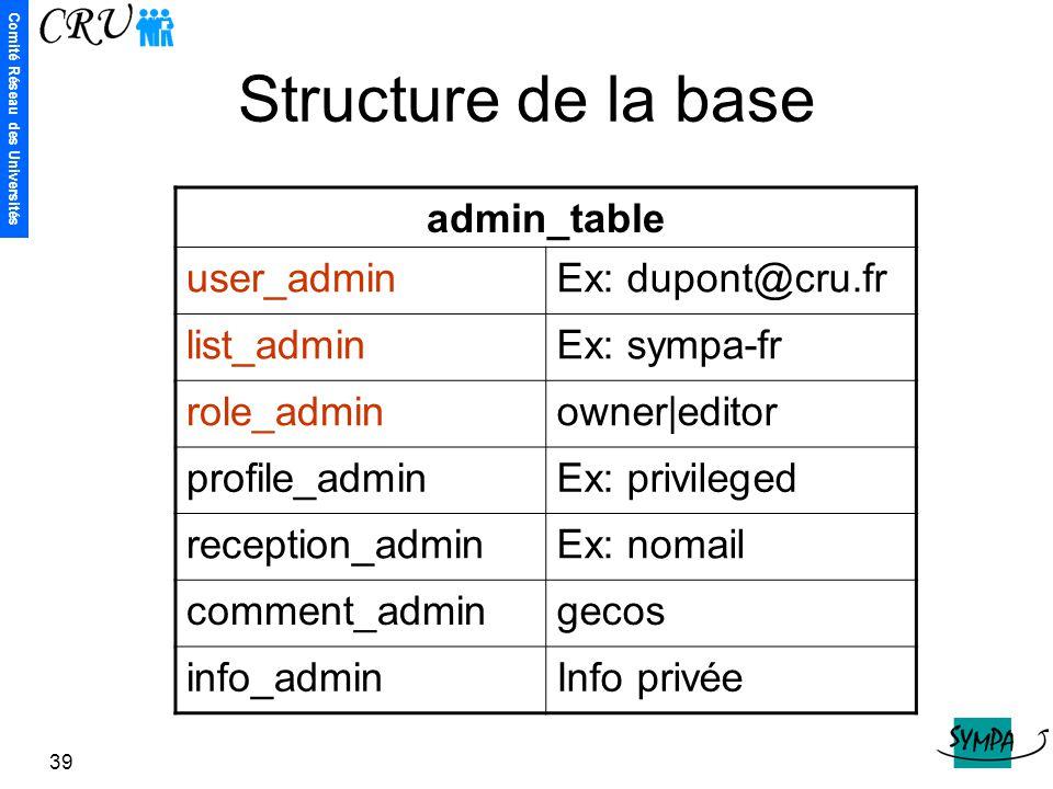 Comité Réseau des Universités 39 Structure de la base admin_table user_adminEx: dupont@cru.fr list_adminEx: sympa-fr role_adminowner|editor profile_ad