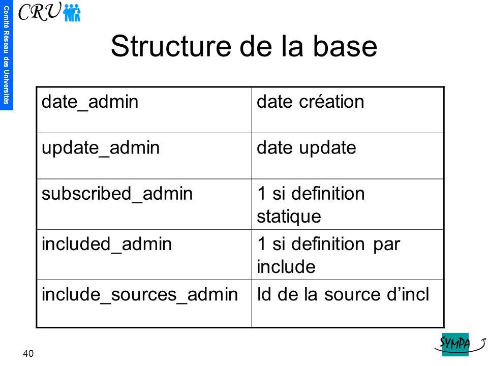 Comité Réseau des Universités 40 Structure de la base date_admindate création update_admindate update subscribed_admin1 si definition statique include