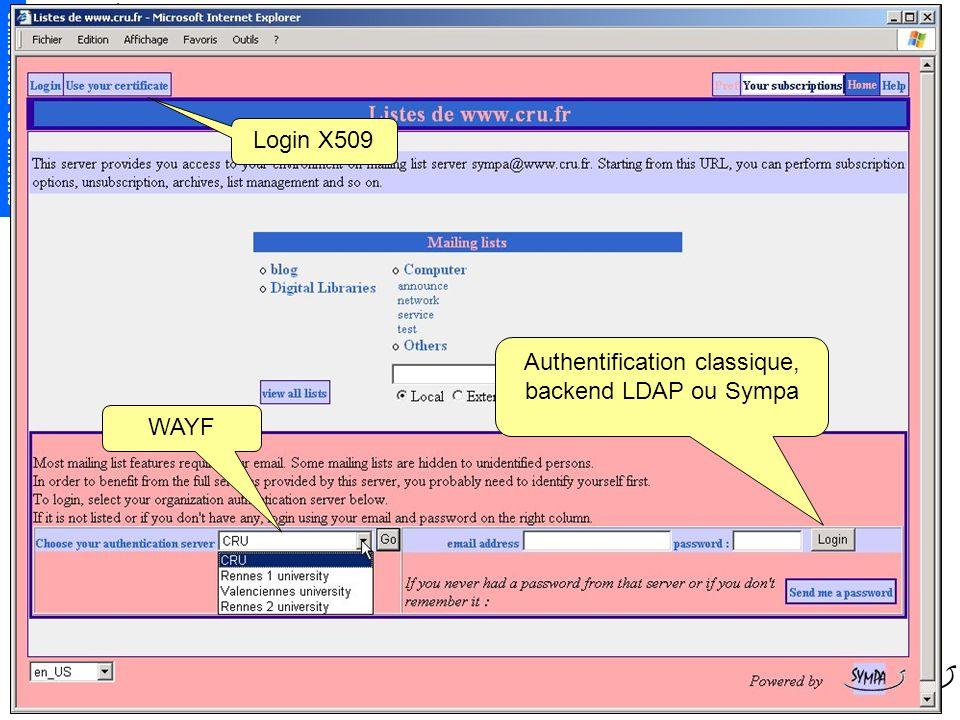 Comité Réseau des Universités 54 Login X509 Authentification classique, backend LDAP ou Sympa WAYF