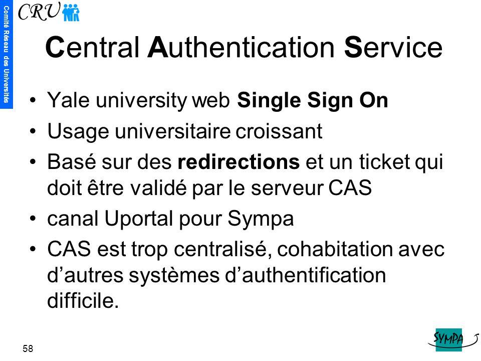 Comité Réseau des Universités 58 Central Authentication Service Yale university web Single Sign On Usage universitaire croissant Basé sur des redirect