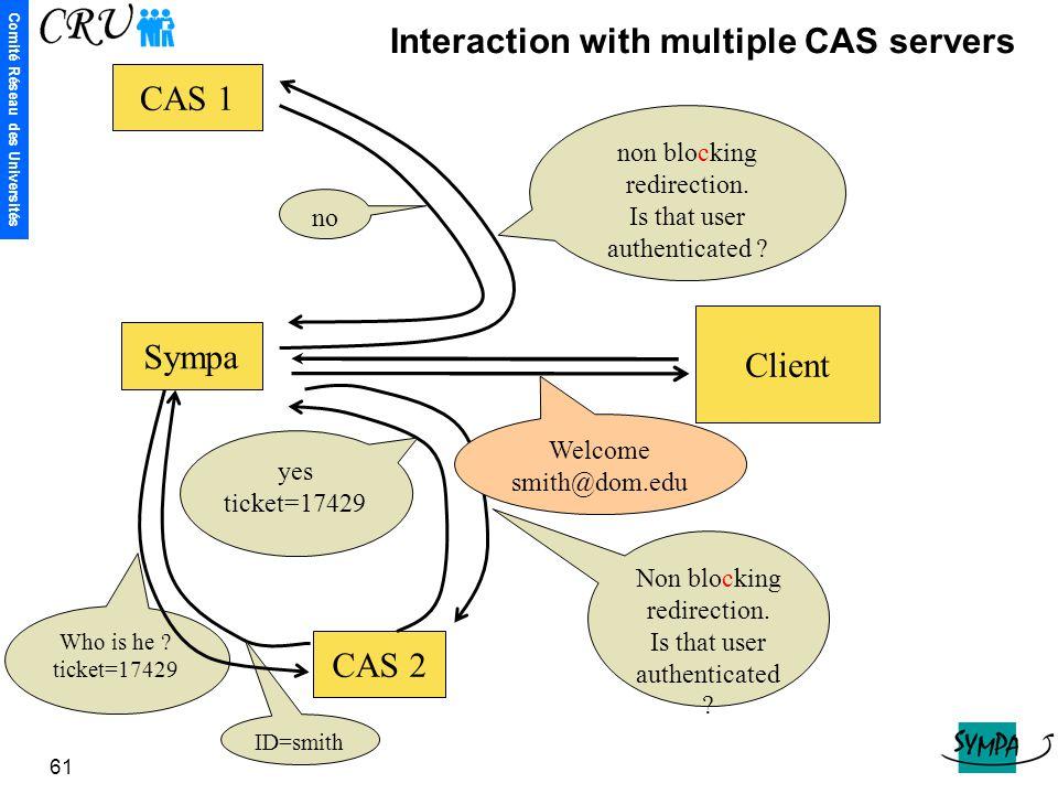 Comité Réseau des Universités 61 CAS 1 CAS 2 Client Sympa non blocking redirection. Is that user authenticated ? no Non blocking redirection. Is that
