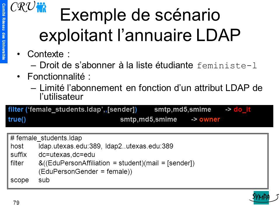 Comité Réseau des Universités 79 Exemple de scénario exploitant l'annuaire LDAP Contexte : –Droit de s'abonner à la liste étudiante feministe-l Foncti