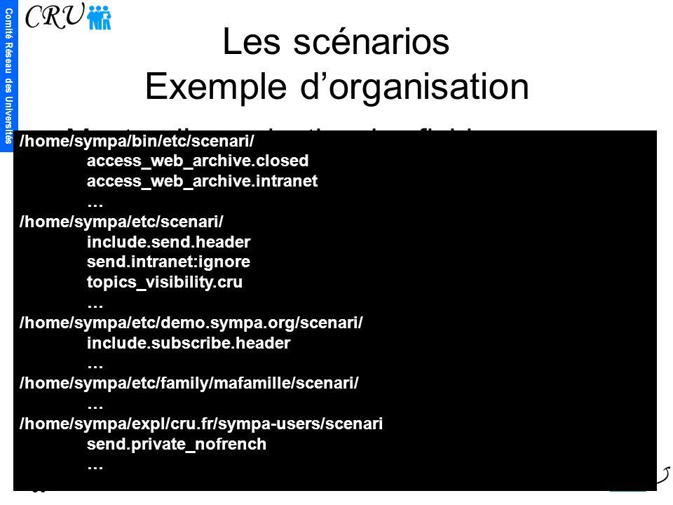 Comité Réseau des Universités 80 Les scénarios Exemple d'organisation Montrer l'organisation des fichiers /home/sympa/bin/etc/scenari/ access_web_arch