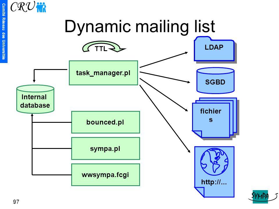 Comité Réseau des Universités 97 Dynamic mailing list task_manager.pl Internal database SGBD bounced.pl sympa.pl wwsympa.fcgi TTL LDAP fichier s http: