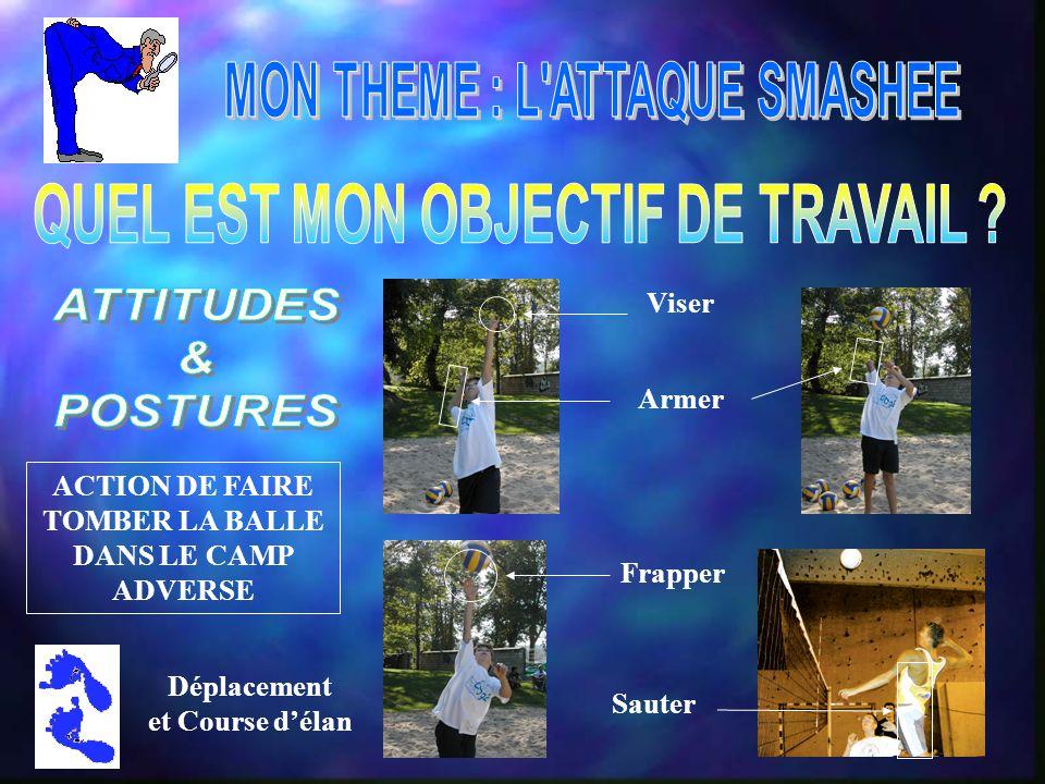 ACTION DE FAIRE TOMBER LA BALLE DANS LE CAMP ADVERSE Armer Sauter Viser Frapper Déplacement et Course d'élan
