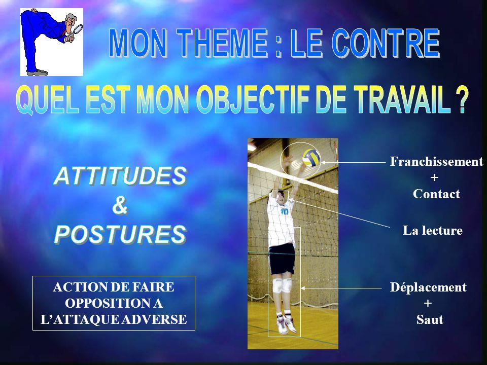 ACTION DE FAIRE OPPOSITION A L'ATTAQUE ADVERSE Franchissement + Contact La lecture Déplacement + Saut