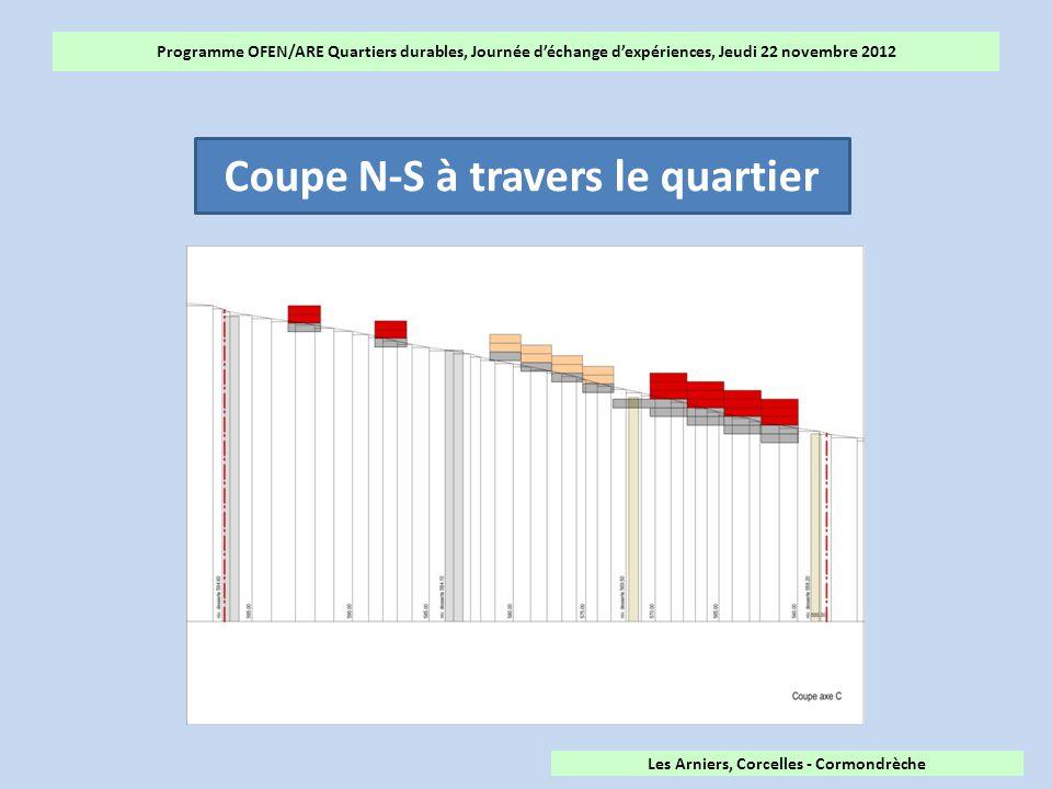 Programme OFEN/ARE Quartiers durables, Journée d'échange d'expériences, Jeudi 22 novembre 2012 Coupe N-S à travers le quartier Les Arniers, Corcelles - Cormondrèche