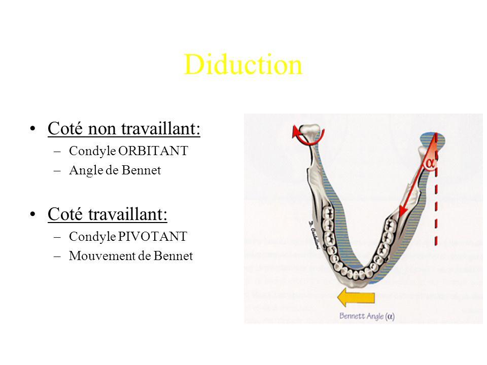 Diduction Coté non travaillant: –Condyle ORBITANT –Angle de Bennet Coté travaillant: –Condyle PIVOTANT –Mouvement de Bennet