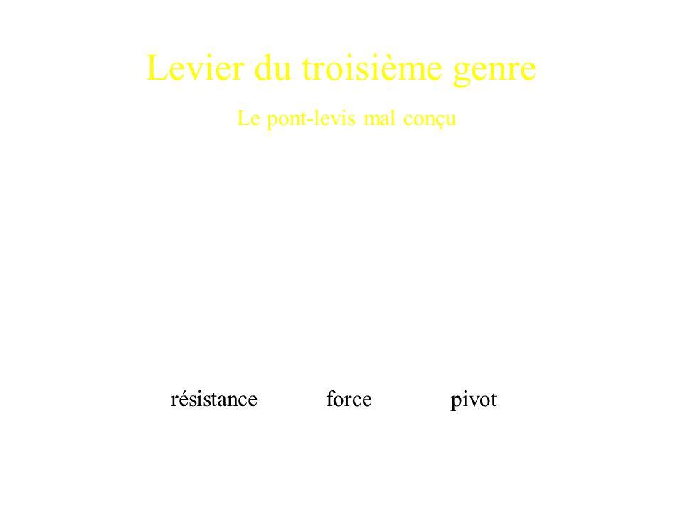 Levier du troisième genre Le pont-levis mal conçu pivot résistance force
