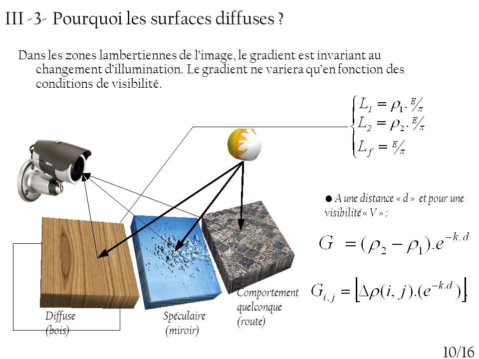 III -3- Pourquoi les surfaces diffuses ? 10/16 Dans les zones lambertiennes de l'image, le gradient est invariant au changement d'illumination. Le gra