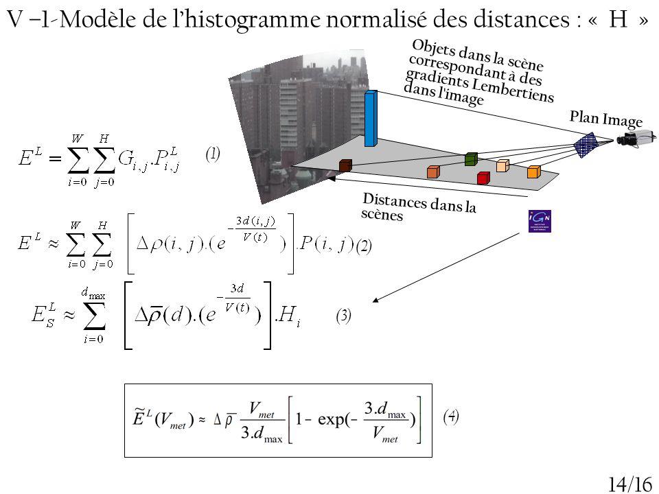 14/16 V –1-Modèle de l'histogramme normalisé des distances : « H » Distances dans la scènes Objets dans la scène correspondant à des gradients Lembert