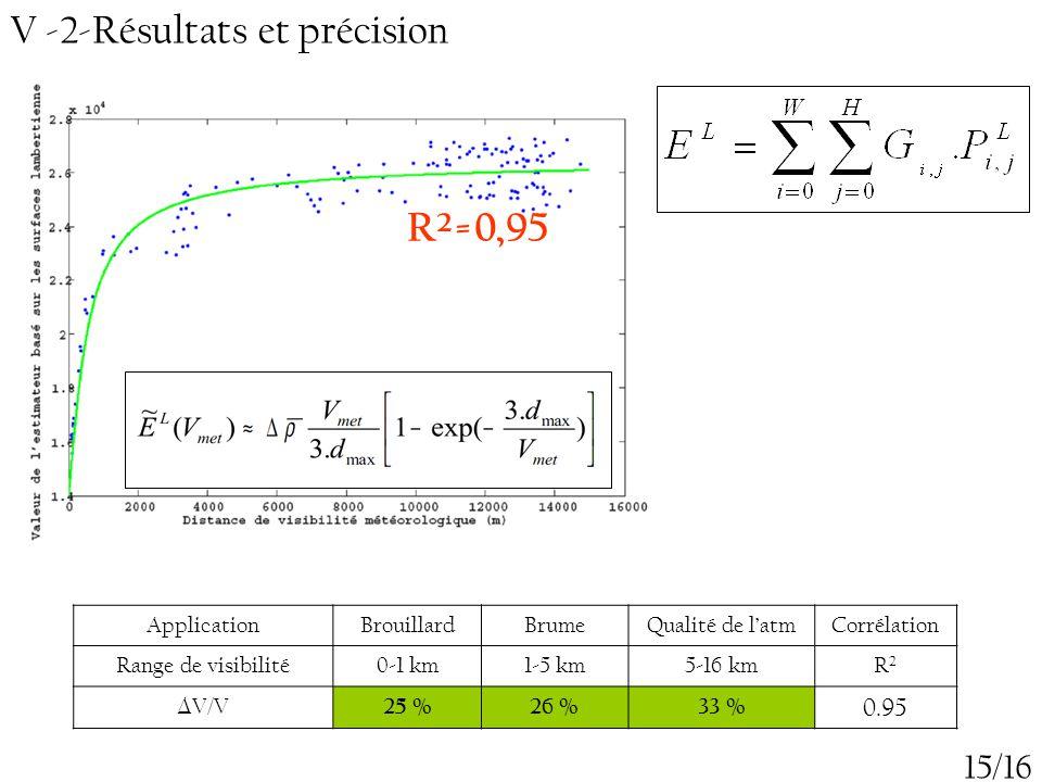 15/16 ApplicationBrouillardBrumeQualité de l'atmCorrélation Range de visibilité0-1 km1-5 km5-16 kmR2R2 ΔV/V 25 %26 %33 % 0.95 V -2-Résultats et précis