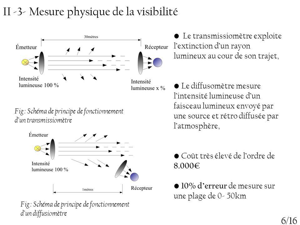 Le transmissiomètre exploite l'extinction d'un rayon lumineux au cour de son trajet, Le diffusomètre mesure l'intensité lumineuse d'un faisceau lumine