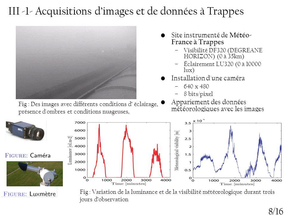 III -1- Acquisitions d'images et de données à Trappes Site instrumenté de Météo- France à Trappes –Visibilité DF320 (DEGREANE HORIZON) (0 à 35km) –Écl