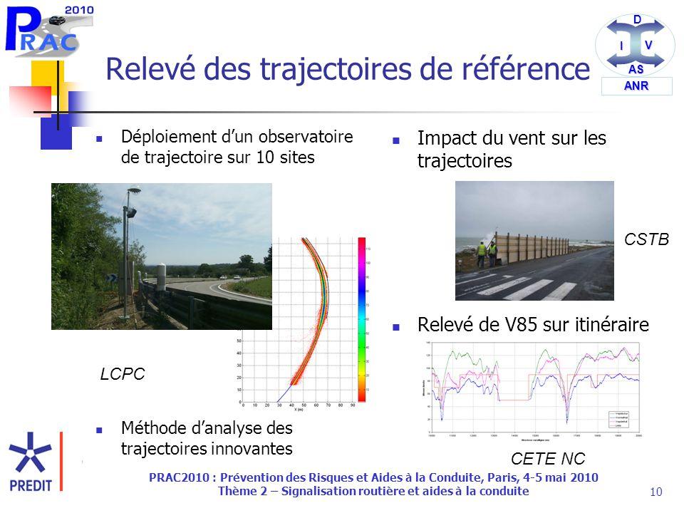 DI V AS ANR PRAC2010 : Prévention des Risques et Aides à la Conduite, Paris, 4-5 mai 2010 Thème 2 – Signalisation routière et aides à la conduite10 Relevé des trajectoires de référence Déploiement d'un observatoire de trajectoire sur 10 sites Méthode d'analyse des trajectoires innovantes Impact du vent sur les trajectoires Relevé de V85 sur itinéraire LCPC CSTB CETE NC