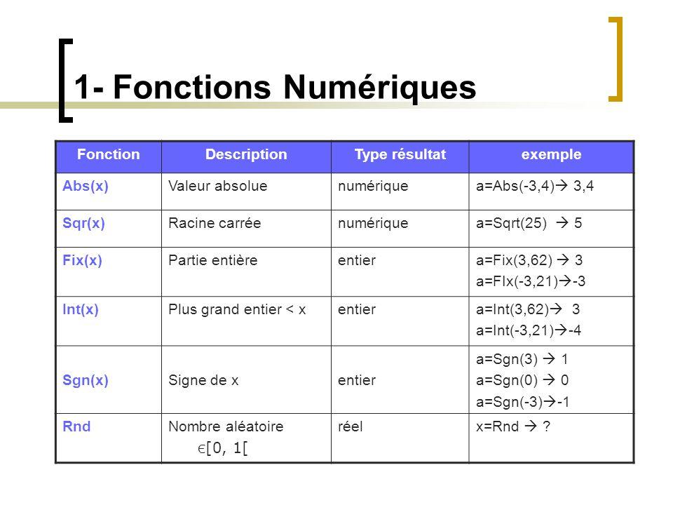 1- Fonctions Numériques FonctionDescriptionType résultatexemple Abs(x)Valeur absoluenumériquea=Abs(-3,4)  3,4 Sqr(x)Racine carréenumériquea=Sqrt(25)