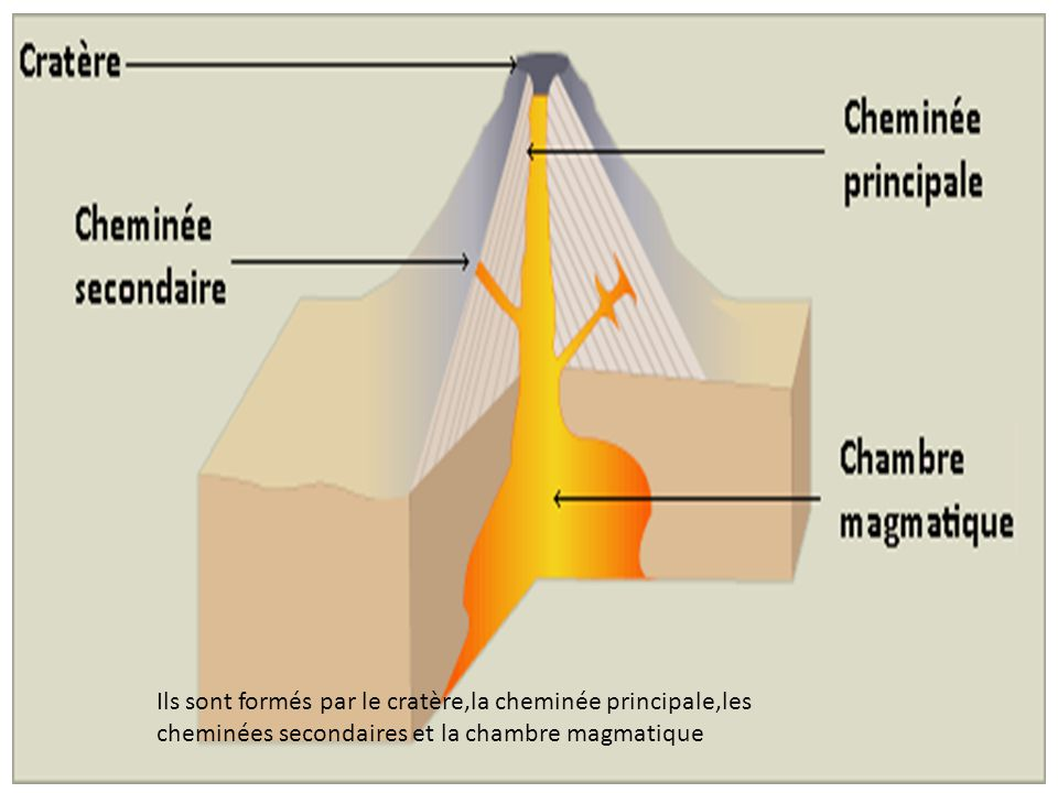 Il y a quattre types de volcans.Le type péléen Il y a quatre types de volcans. Le type péléen