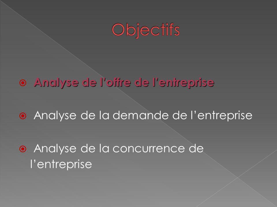 Analyse de l'offre de l'entreprise  Analyse de l'offre de l'entreprise  Analyse de la demande de l'entreprise  Analyse de la concurrence de l'entre