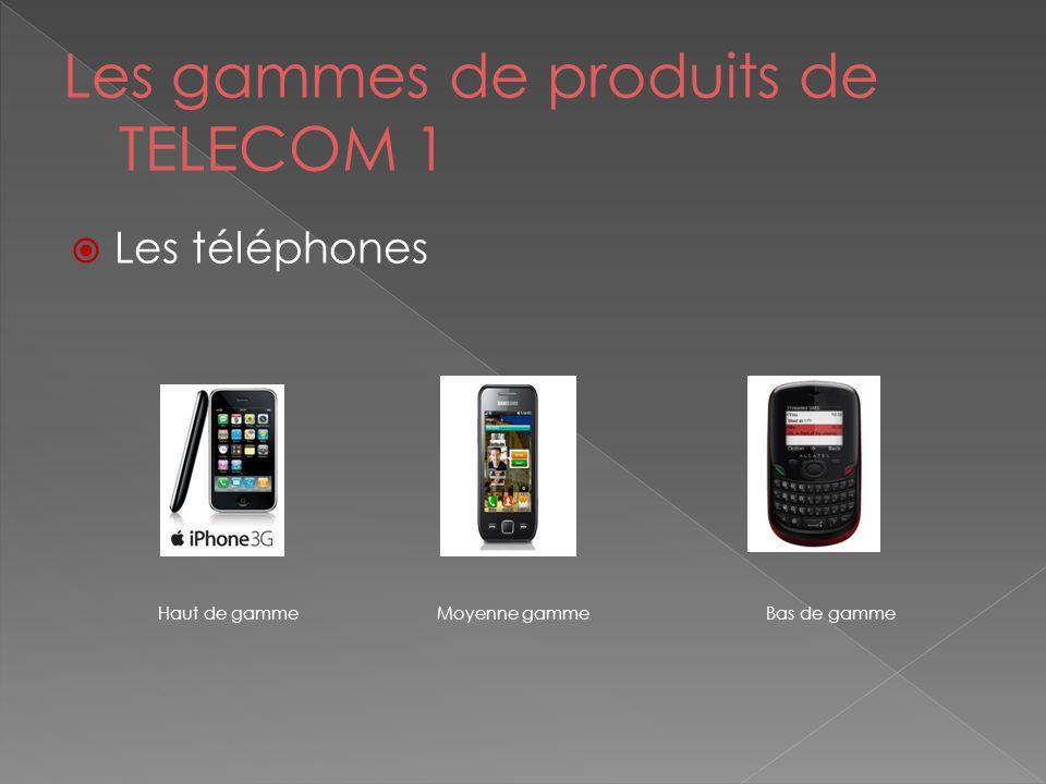 Les gammes de produits de TELECOM 1  Les téléphones Haut de gamme Moyenne gamme Bas de gamme