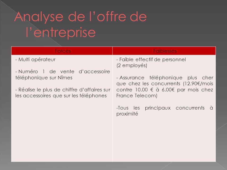 Analyse de l'offre de l'entreprise ForcesFaiblesses - Multi opérateur - Numéro 1 de vente d'accessoire téléphonique sur Nîmes - Réalise le plus de chi