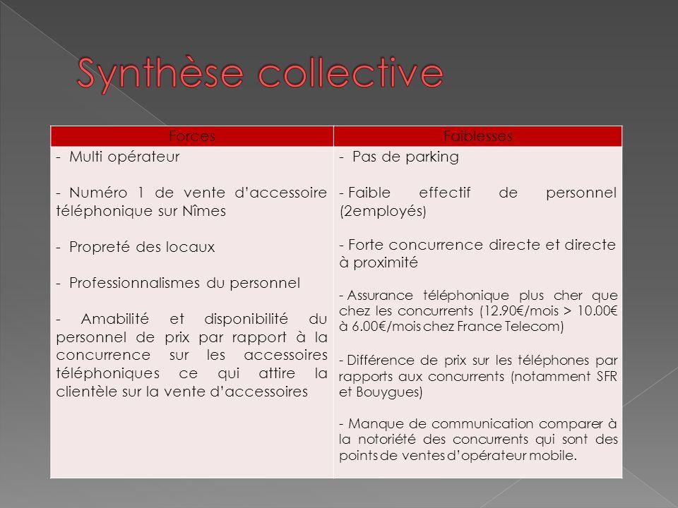 ForcesFaiblesses - Multi opérateur - Numéro 1 de vente d'accessoire téléphonique sur Nîmes - Propreté des locaux - Professionnalismes du personnel - A