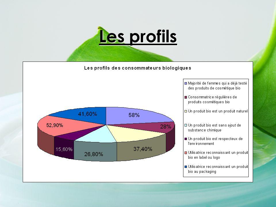 Recherche Documentaire - mots clés: « le comportement des consommateurs », « le cosmétique bio en France », « le comportement des consommateurs produits biologiques », « la cosmétologie bio » - les moteurs de recherches: Google, Orange, Bing, Yahoo France