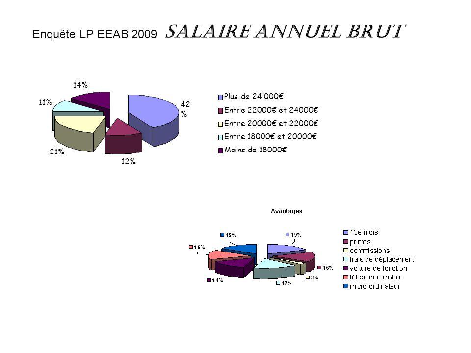 Salaire annuel brut 14% Moins de 18000€ 11% Entre 18000€ et 20000€ 42 % Plus de 24 000€ 12% Entre 22000€ et 24000€ 21% Entre 20000€ et 22000€ Enquête