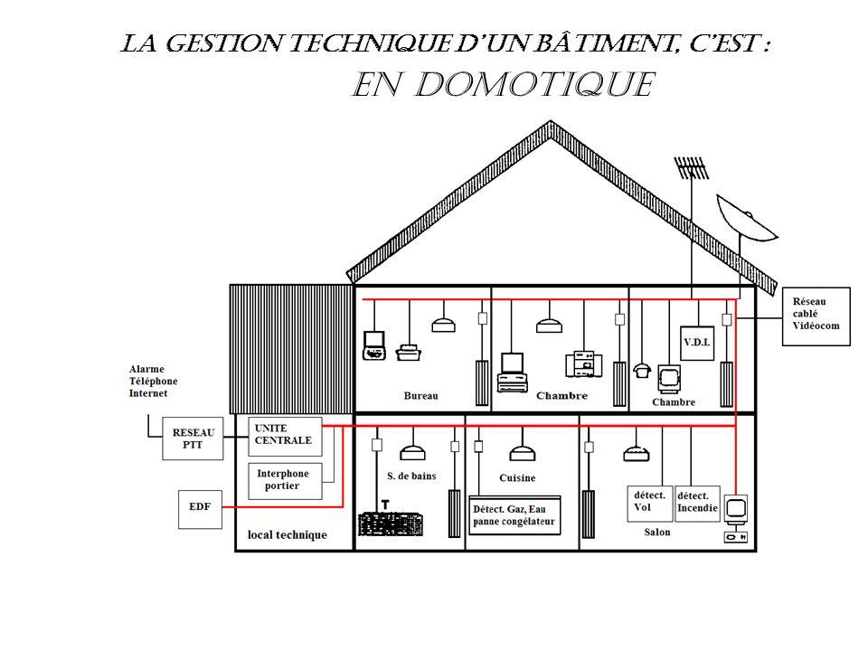 La gestion technique d'un bâtiment, c'est :   Alarme anti-intrusion Optimisation du chauffage Contrôle d'accès Pilotage à distance Confort thermique