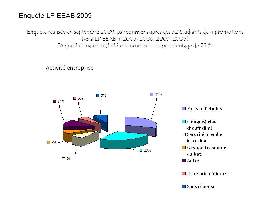 Enquête LP EEAB 2009 Enquête réalisée en septembre 2009, par courrier auprès des 72 étudiants de 4 promotions De la LP EEAB ( 2005, 2006, 2007, 2008)