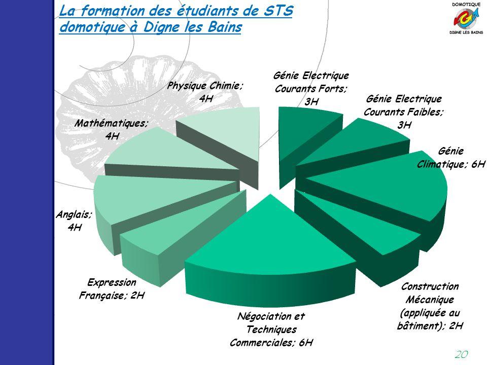 20 La formation des étudiants de STS domotique à Digne les Bains