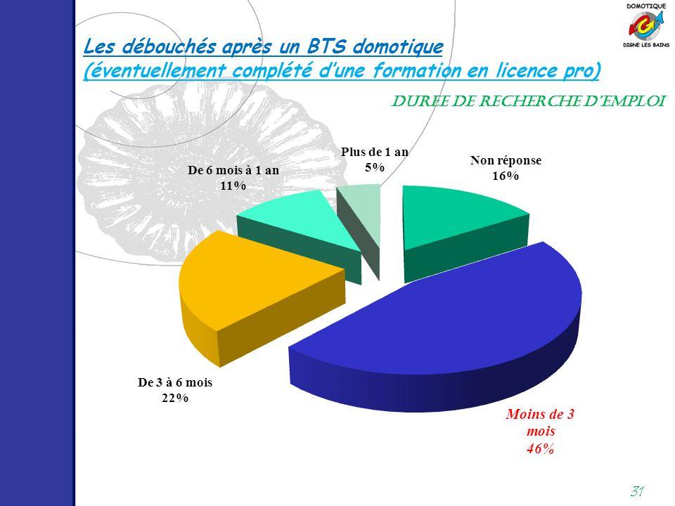 31 Les débouchés après un BTS domotique DUREE DE RECHERCHE D'EMPLOI (éventuellement complété d'une formation en licence pro)