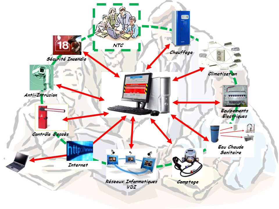 9 Chauffage Climatisation Equipements Electriques Comptage Réseaux Informatiques VDI Contrôle d'accès Internet Anti-Intrusion Sécurité Incendie NTC Ea
