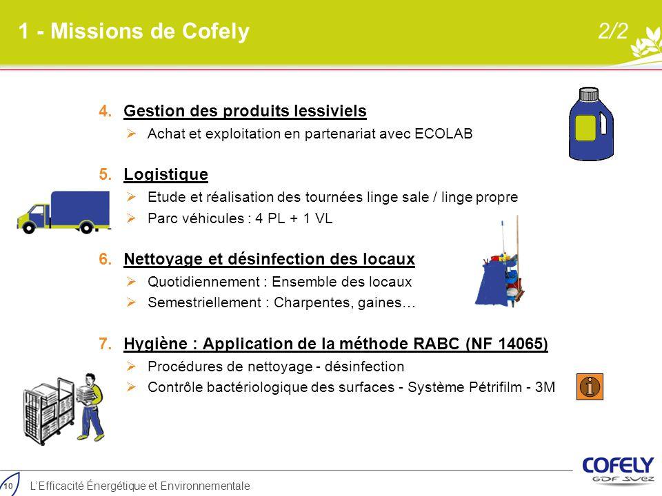 10 L'Efficacité Énergétique et Environnementale 1 - Missions de Cofely2/2 4.Gestion des produits lessiviels  Achat et exploitation en partenariat ave