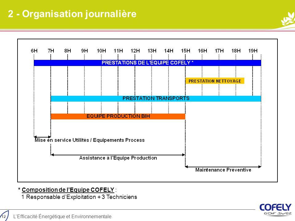 12 L'Efficacité Énergétique et Environnementale 2 - Organisation journalière * Composition de l'Equipe COFELY : 1 Responsable d'Exploitation + 3 Techn