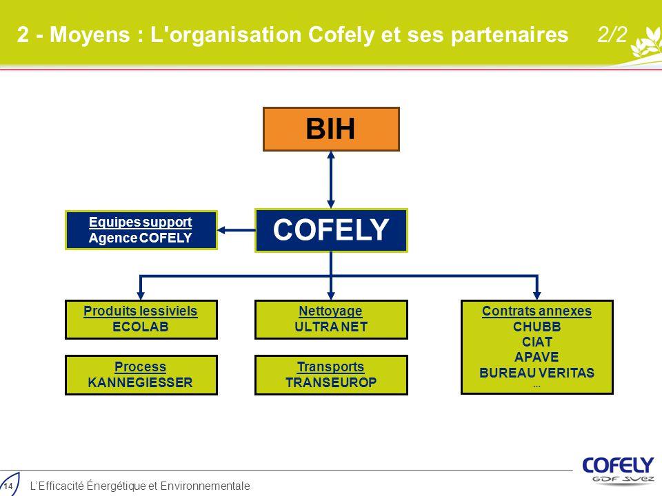 2 - Moyens : L'organisation Cofely et ses partenaires2/2 COFELY Process KANNEGIESSER Produits lessiviels ECOLAB Transports TRANSEUROP Contrats annexes