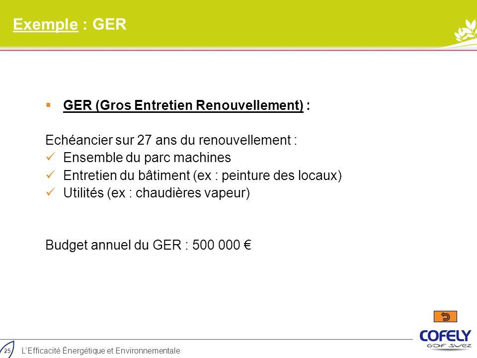25 L'Efficacité Énergétique et Environnementale Exemple : GER  GER (Gros Entretien Renouvellement) : Echéancier sur 27 ans du renouvellement : Ensemb