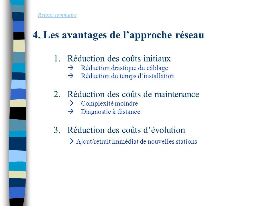 4. Les avantages de l'approche réseau 1.Réduction des coûts initiaux  Réduction drastique du câblage  Réduction du temps d'installation 2.Réduction