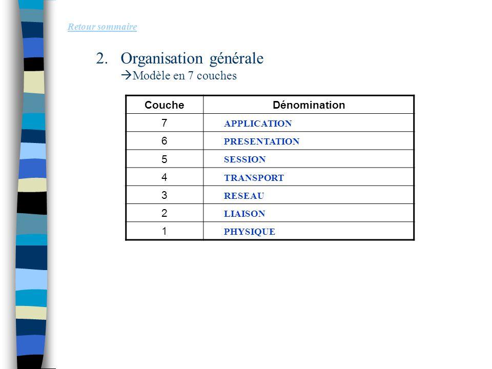 2.Organisation générale  Modèle en 7 couches Retour sommaire CoucheDénomination 7 6 5 4 3 2 1 PHYSIQUE LIAISON RESEAU TRANSPORT SESSION PRESENTATION