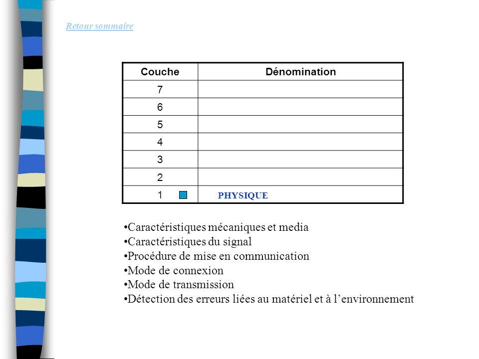 Retour sommaire Caractéristiques mécaniques et media Caractéristiques du signal Procédure de mise en communication Mode de connexion Mode de transmiss