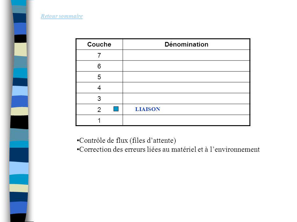 Retour sommaire Contrôle de flux (files d'attente) Correction des erreurs liées au matériel et à l'environnement CoucheDénomination 7 6 5 4 3 2 1 LIAI