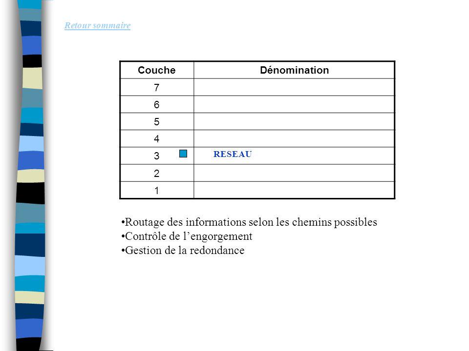 Retour sommaire Routage des informations selon les chemins possibles Contrôle de l'engorgement Gestion de la redondance CoucheDénomination 7 6 5 4 3 2