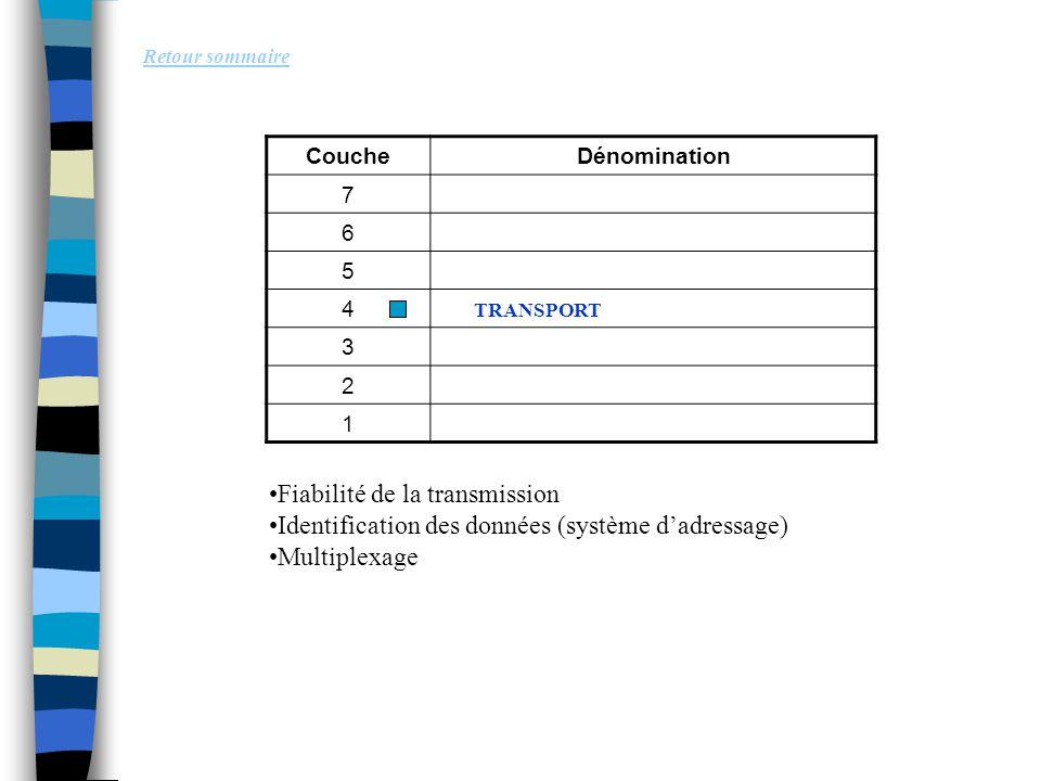 Retour sommaire Fiabilité de la transmission Identification des données (système d'adressage) Multiplexage CoucheDénomination 7 6 5 4 3 2 1 TRANSPORT