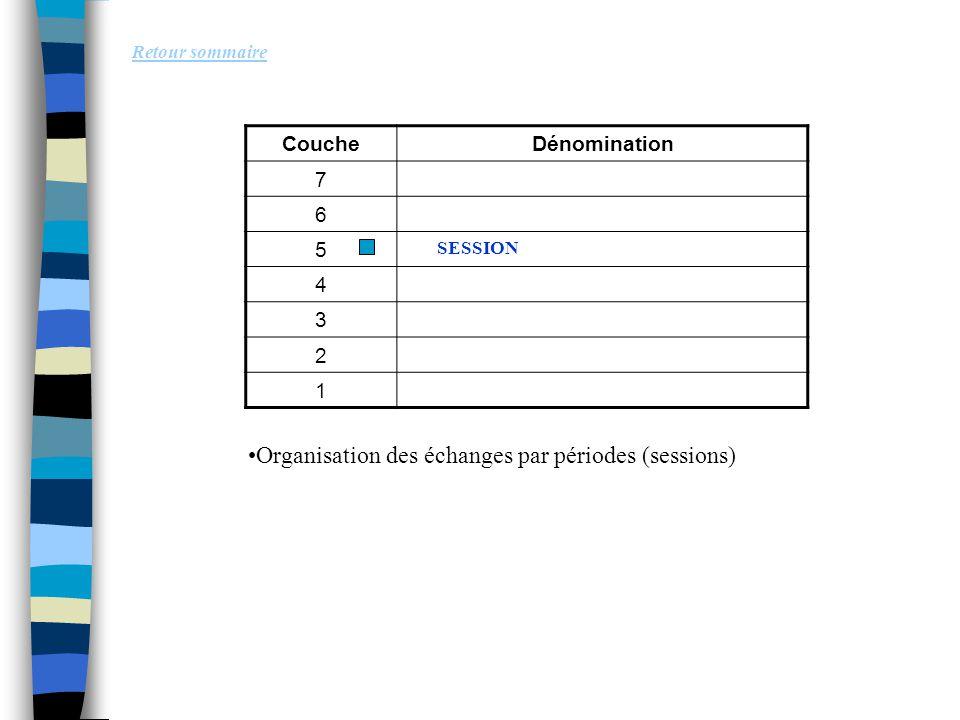 Retour sommaire Organisation des échanges par périodes (sessions) CoucheDénomination 7 6 5 4 3 2 1 SESSION