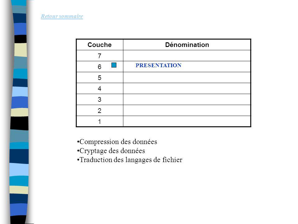 Retour sommaire Compression des données Cryptage des données Traduction des langages de fichier CoucheDénomination 7 6 5 4 3 2 1 PRESENTATION