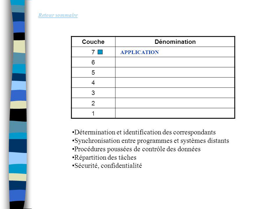 Retour sommaire Détermination et identification des correspondants Synchronisation entre programmes et systèmes distants Procédures poussées de contrô